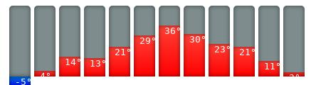 Belgrad-Klimakalender