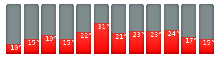 Bilbao-Klimakalender