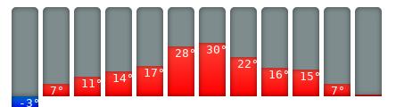Linz-Klimakalender