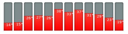 Sevilla-Klimakalender