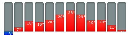 Zagreb-Klimakalender