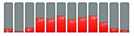 Dresden-Klimakalender
