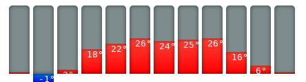 Danzig-Klimakalender