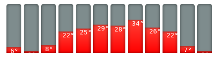 Budapest-Klimakalender