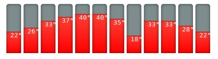 Neu-Delhi-Klimakalender