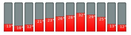 Genua-Klimakalender