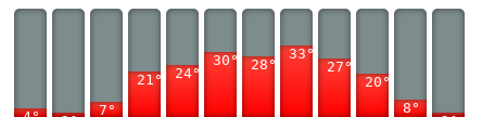 Bratislava-Klimakalender