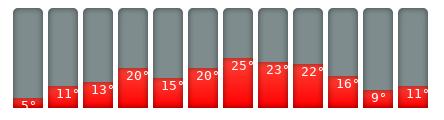 Gent-Klimakalender