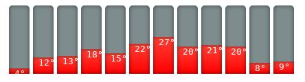 Luzern-Klimakalender