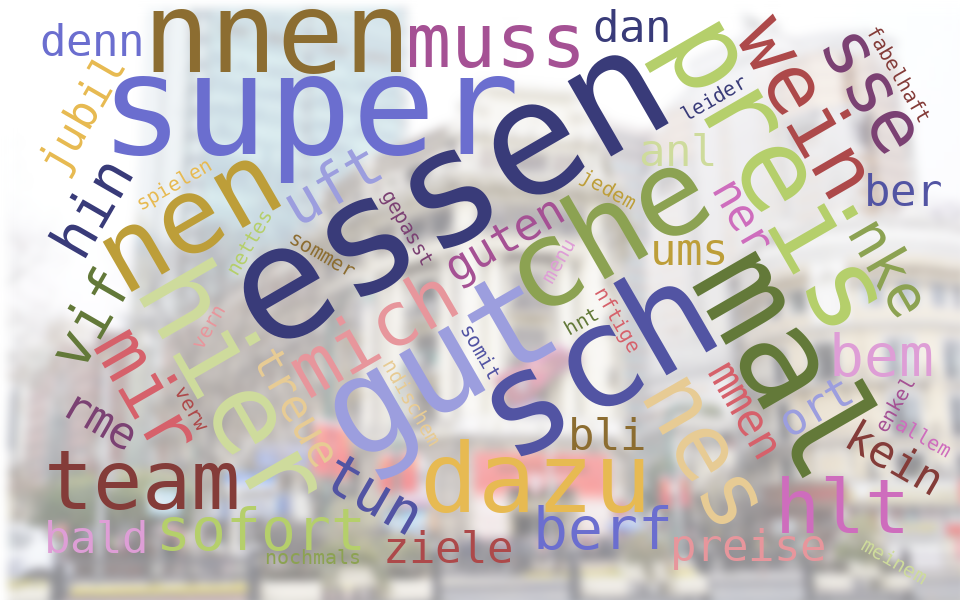 Wordcloud Luzern
