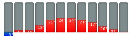 Stockholm-Klimakalender