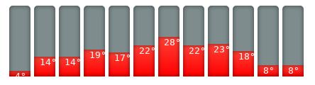 Basel-Klimakalender
