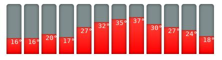 Bodrum-Klimakalender