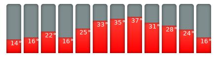 Izmir-Klimakalender