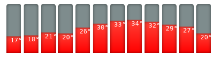 Larnaka-Klimakalender